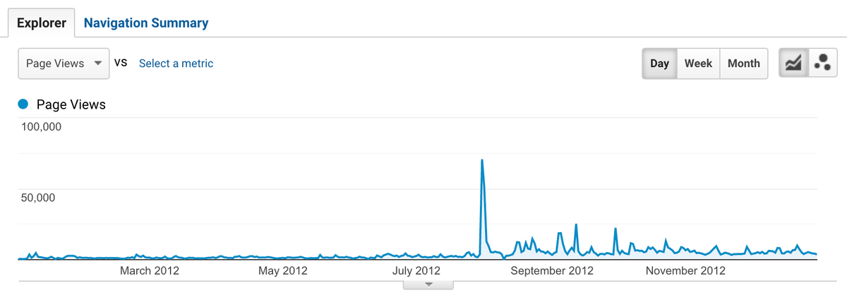 public domain review analytics in 2012
