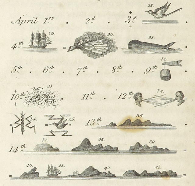 Hieroglyphic Journal of a Voyage to the Caribbean (1815)