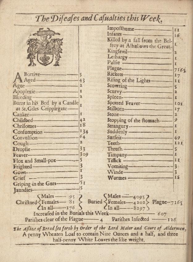 Bill of mortality london plague