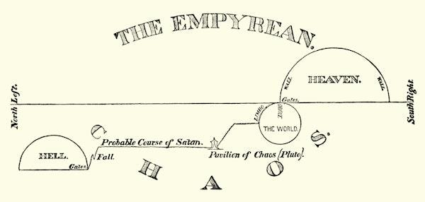 Diagram of Milton's cosmos
