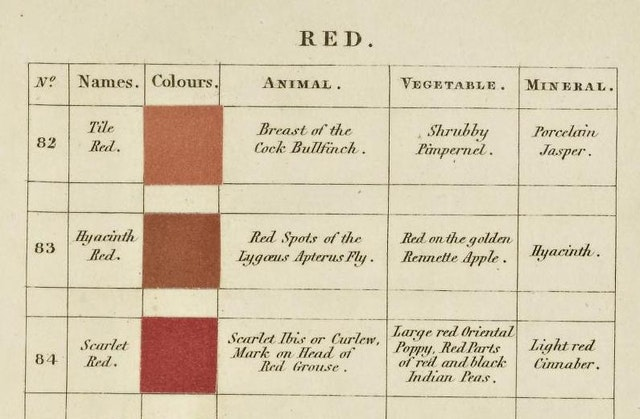 Werner's Nomenclature of Colours (1814)