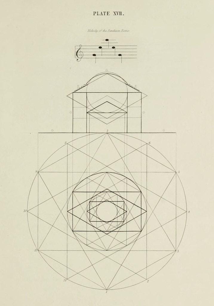 Pantheon proportions