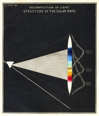 Decomposition of Light: Structure of the Solar Rays